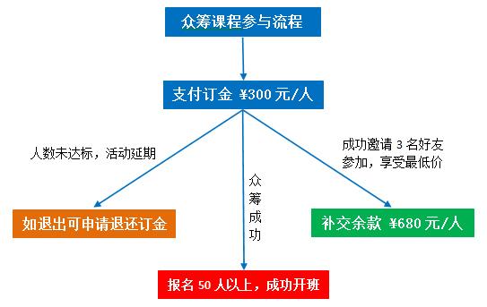 4,众筹课程参与流程说明图